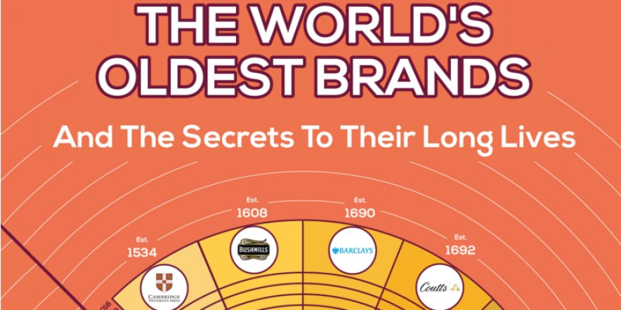 The world's oldest brands