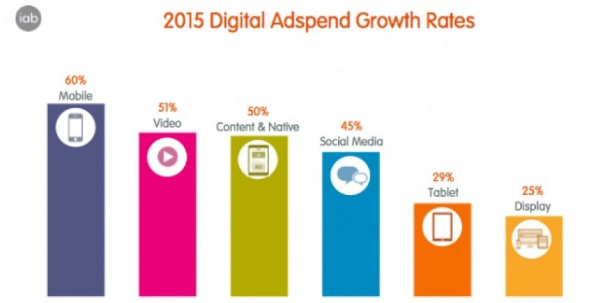 UK digital ad spend hits new high